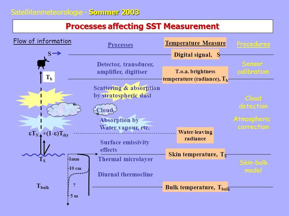 Sommer 2003 Satellitenmeteorologie - Sommer 2003 Processes affecting SST Measurement Procedures Sensor calibration Atmospheric correction Cloud detection Skin-bulk model T S +(1- )T sky 1mm 10 cm 5 m .