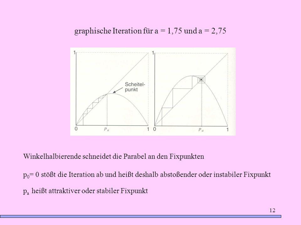 12 graphische Iteration für a = 1,75 und a = 2,75 Winkelhalbierende schneidet die Parabel an den Fixpunkten p 0 = 0 stößt die Iteration ab und heißt d