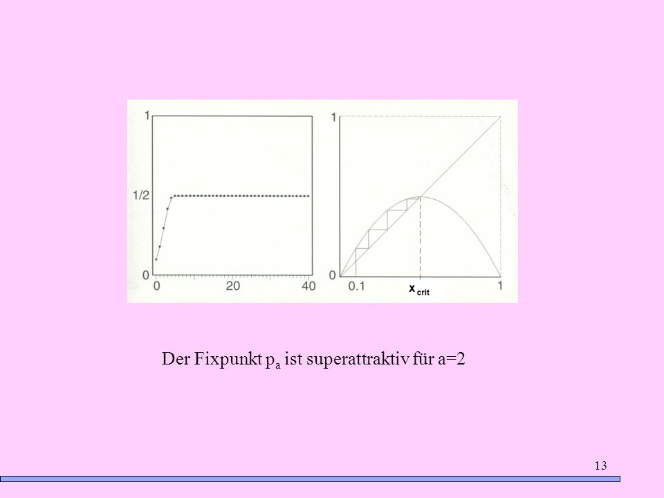 13 Der Fixpunkt p a ist superattraktiv für a=2