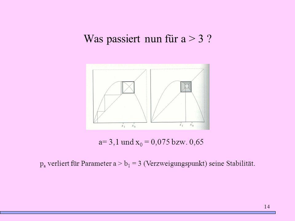 14 Was passiert nun für a > 3 ? a= 3,1 und x 0 = 0,075 bzw. 0,65 p a verliert für Parameter a > b 1 = 3 (Verzweigungspunkt) seine Stabilität.