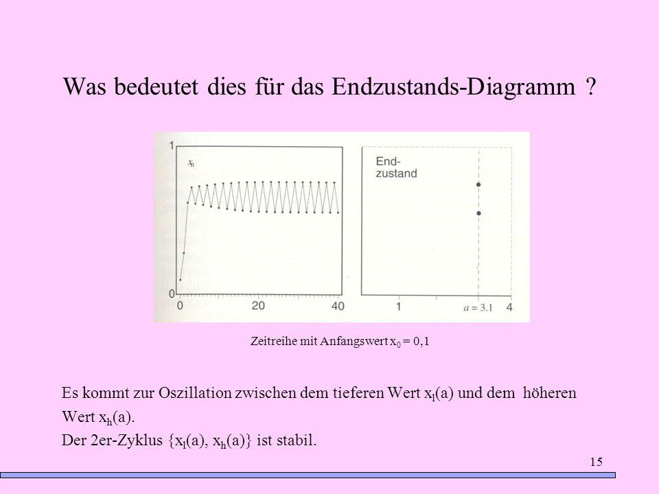 15 Was bedeutet dies für das Endzustands-Diagramm ? Es kommt zur Oszillation zwischen dem tieferen Wert x l (a) und dem höheren Wert x h (a). Der 2er-
