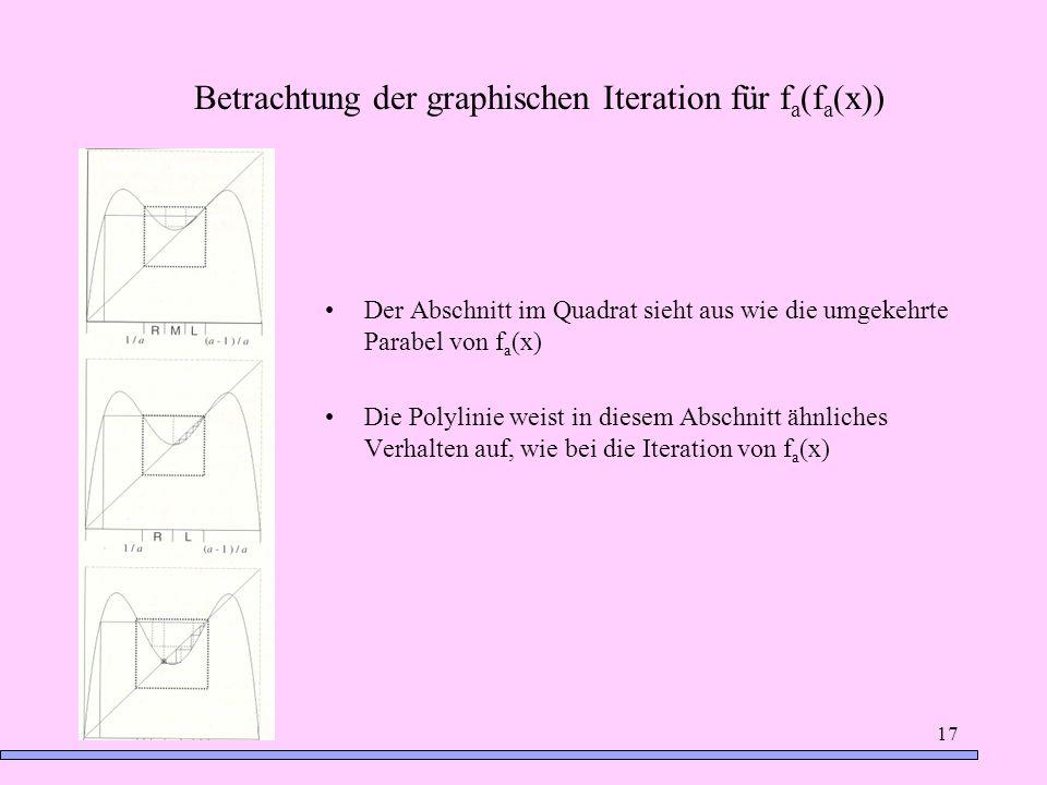 17 Der Abschnitt im Quadrat sieht aus wie die umgekehrte Parabel von f a (x) Die Polylinie weist in diesem Abschnitt ähnliches Verhalten auf, wie bei