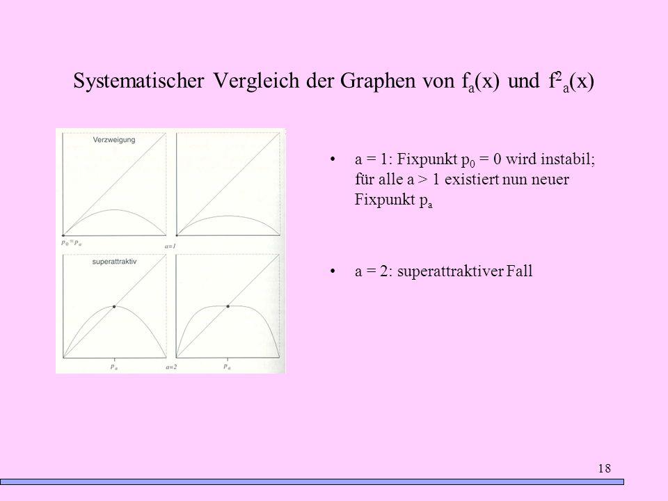18 Systematischer Vergleich der Graphen von f a (x) und f 2 a (x) a = 1: Fixpunkt p 0 = 0 wird instabil; für alle a > 1 existiert nun neuer Fixpunkt p
