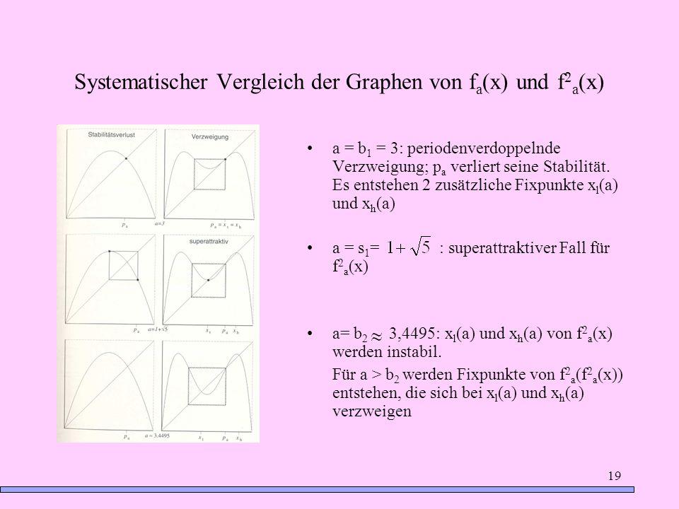19 Systematischer Vergleich der Graphen von f a (x) und f 2 a (x) a = b 1 = 3: periodenverdoppelnde Verzweigung; p a verliert seine Stabilität. Es ent