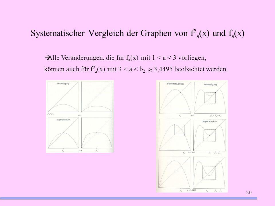 20 Systematischer Vergleich der Graphen von f 2 a (x) und f a (x) Alle Veränderungen, die für f a (x) mit 1 < a < 3 vorliegen, können auch für f 2 a (