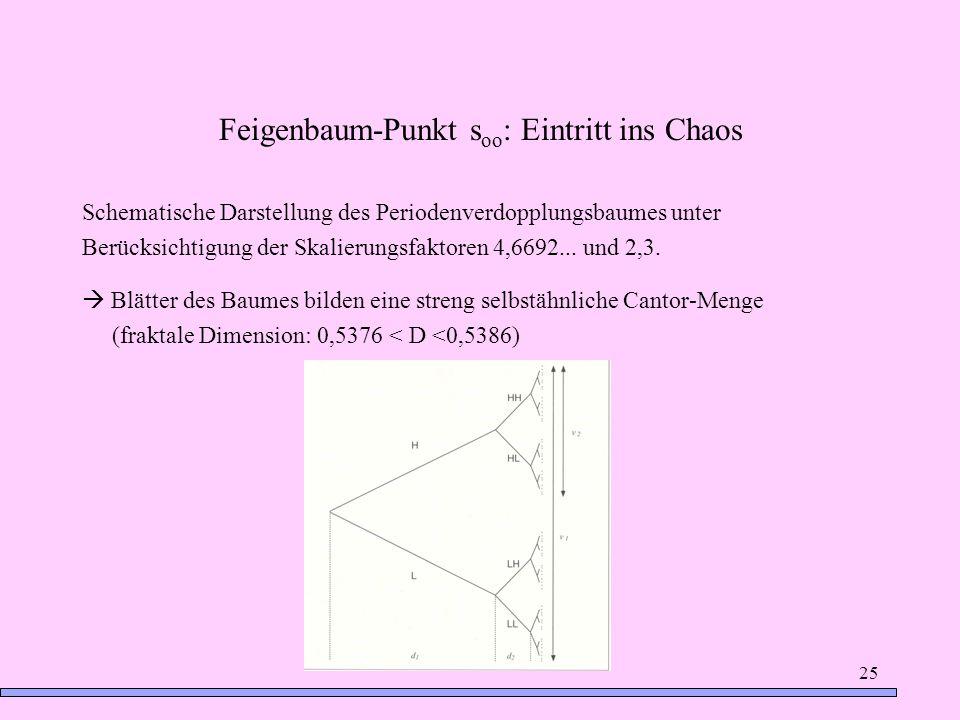 25 Feigenbaum-Punkt s oo : Eintritt ins Chaos Schematische Darstellung des Periodenverdopplungsbaumes unter Berücksichtigung der Skalierungsfaktoren 4