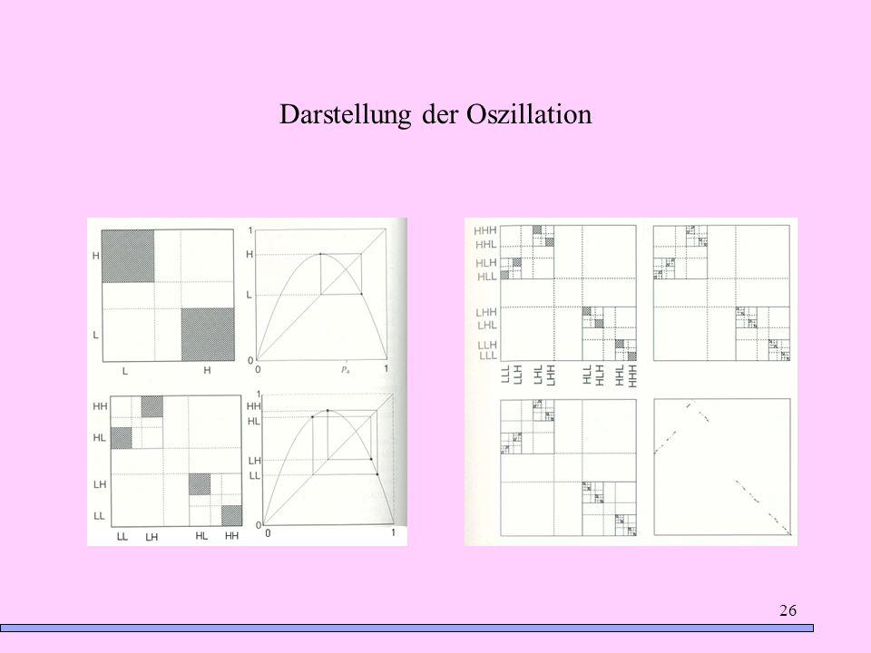 26 Darstellung der Oszillation