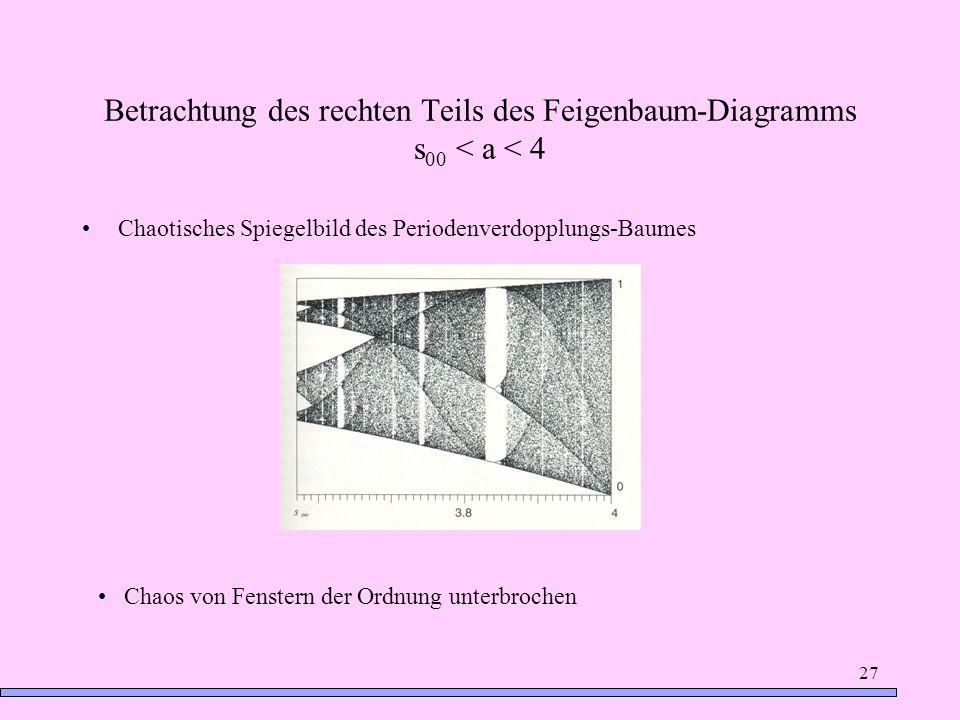27 Betrachtung des rechten Teils des Feigenbaum-Diagramms s 00 < a < 4 Chaotisches Spiegelbild des Periodenverdopplungs-Baumes Chaos von Fenstern der