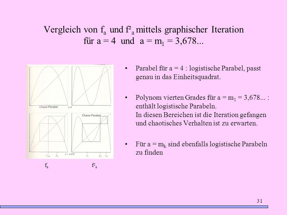 31 Vergleich von f a und f² a mittels graphischer Iteration für a = 4 und a = m 1 = 3,678... Parabel für a = 4 : logistische Parabel, passt genau in d