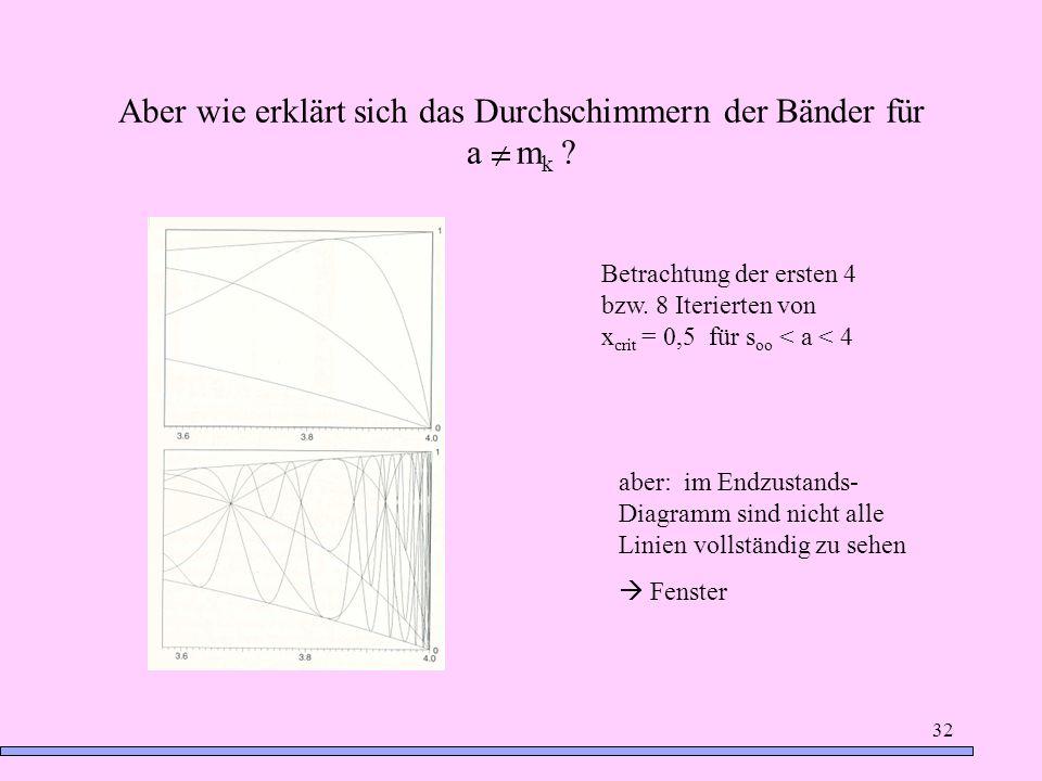 32 Aber wie erklärt sich das Durchschimmern der Bänder für a m k ? Betrachtung der ersten 4 bzw. 8 Iterierten von x crit = 0,5 für s oo < a < 4 aber: