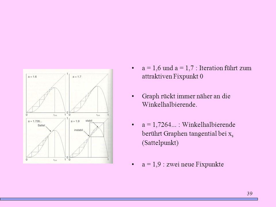 39 a = 1,6 und a = 1,7 : Iteration führt zum attraktiven Fixpunkt 0 Graph rückt immer näher an die Winkelhalbierende. a = 1,7264... : Winkelhalbierend