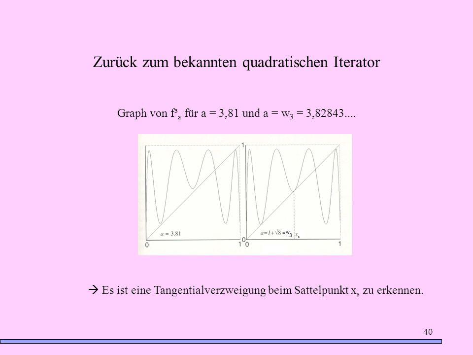 40 Zurück zum bekannten quadratischen Iterator Graph von f³ a für a = 3,81 und a = w 3 = 3,82843.... Es ist eine Tangentialverzweigung beim Sattelpunk