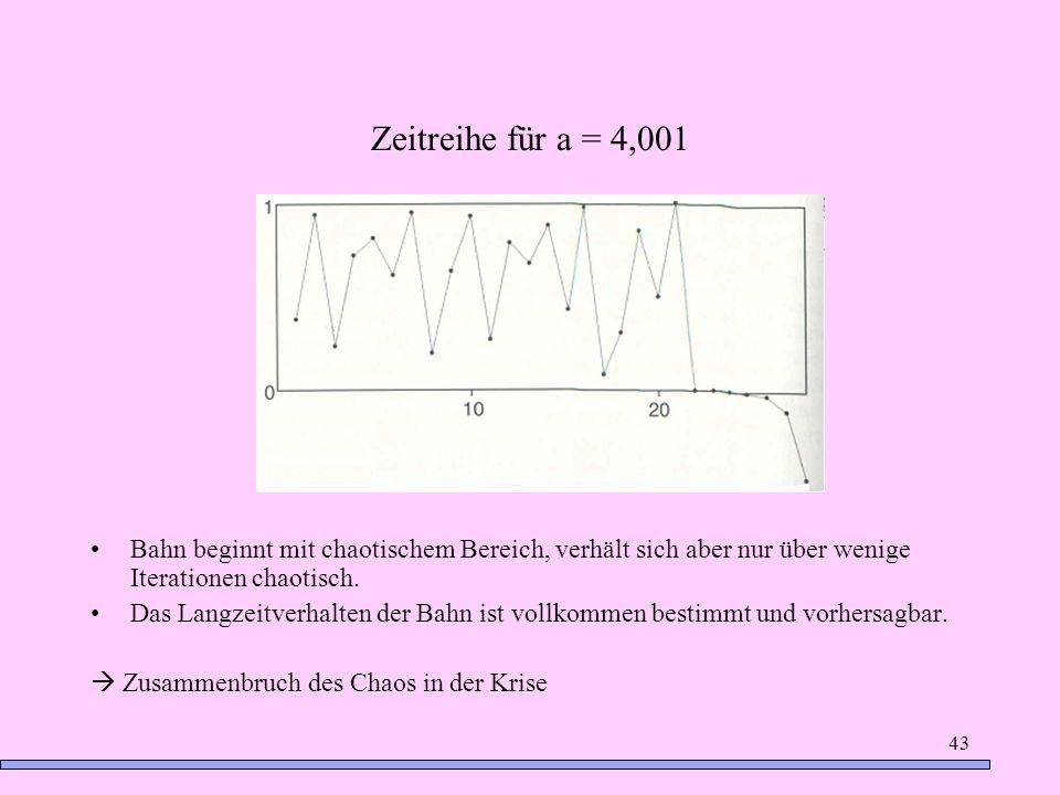 43 Zeitreihe für a = 4,001 Bahn beginnt mit chaotischem Bereich, verhält sich aber nur über wenige Iterationen chaotisch. Das Langzeitverhalten der Ba