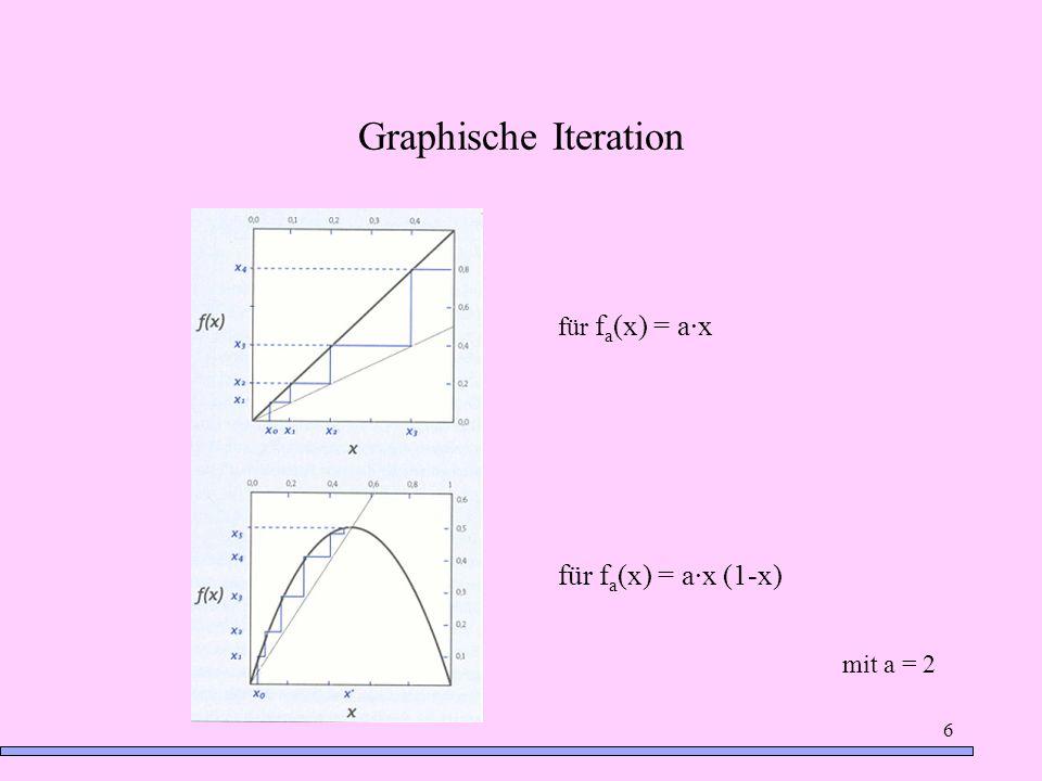 6 Graphische Iteration für f a (x) = a·x für f a (x) = a·x (1-x) mit a = 2