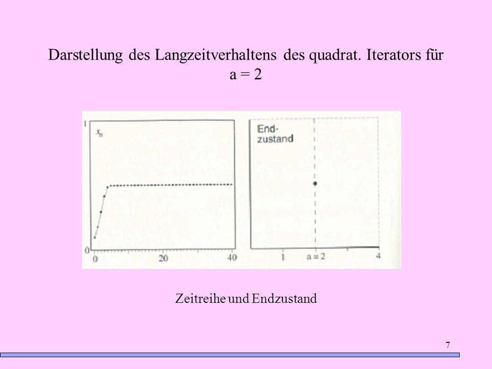 7 Darstellung des Langzeitverhaltens des quadrat. Iterators für a = 2 Zeitreihe und Endzustand