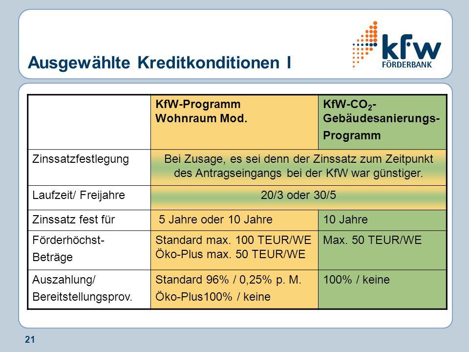 21 Ausgewählte Kreditkonditionen I KfW-Programm Wohnraum Mod.