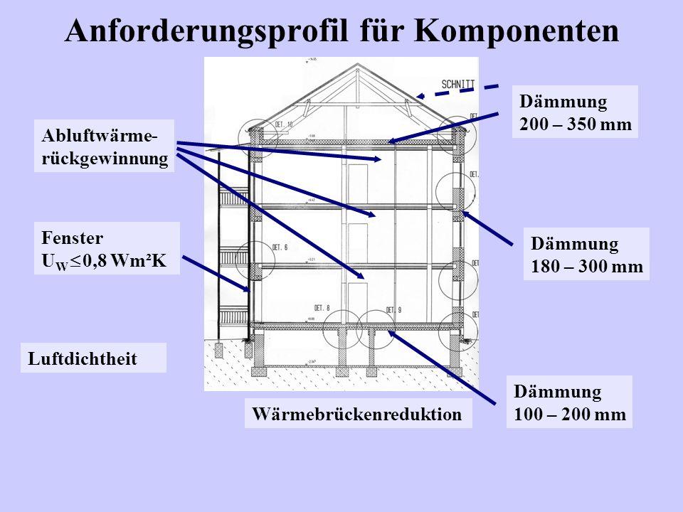 Anforderungsprofil für Komponenten Dämmung 200 – 350 mm Dämmung 180 – 300 mm Dämmung 100 – 200 mm Abluftwärme- rückgewinnung Luftdichtheit Wärmebrückenreduktion Fenster U W 0,8 Wm²K
