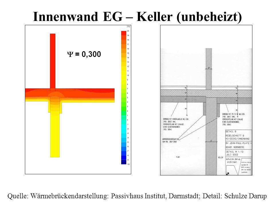 Innenwand EG – Keller (unbeheizt) Quelle: Wärmebrückendarstellung: Passivhaus Institut, Darmstadt; Detail: Schulze Darup = 0,300