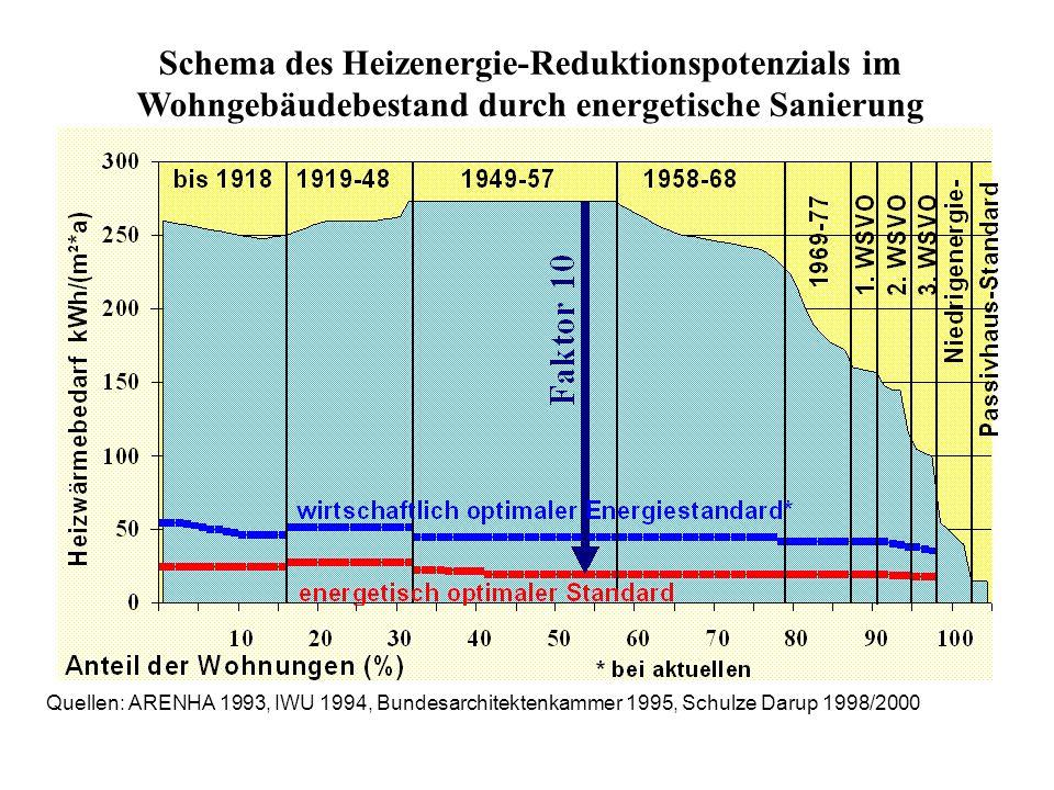 Quellen: ARENHA 1993, IWU 1994, Bundesarchitektenkammer 1995, Schulze Darup 1998/2000 Schema des Heizenergie-Reduktionspotenzials im Wohngebäudebestand durch energetische Sanierung