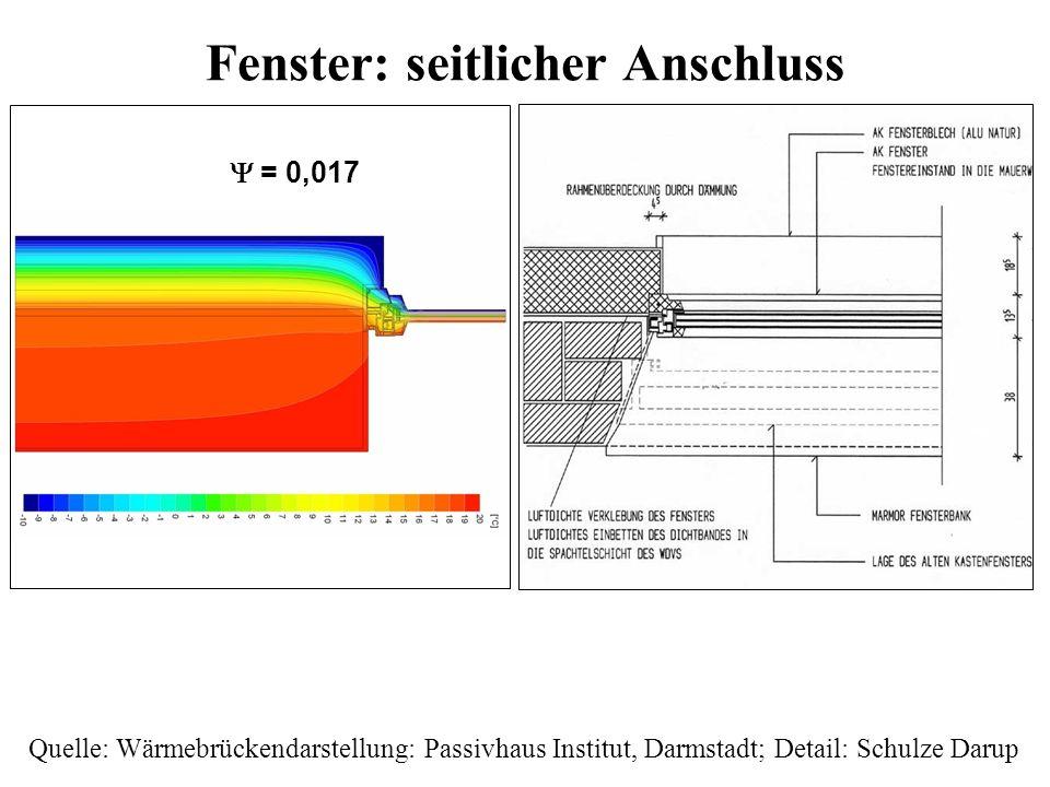 Fenster: seitlicher Anschluss Quelle: Wärmebrückendarstellung: Passivhaus Institut, Darmstadt; Detail: Schulze Darup = 0,017