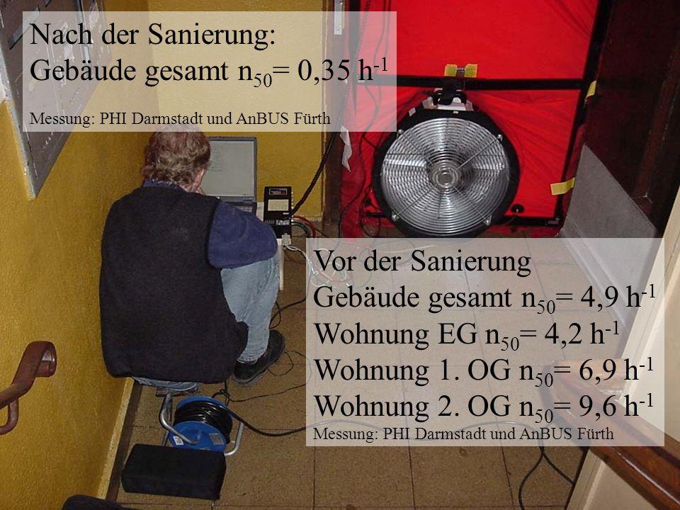 Vor der Sanierung Gebäude gesamt n 50 = 4,9 h -1 Wohnung EG n 50 = 4,2 h -1 Wohnung 1.