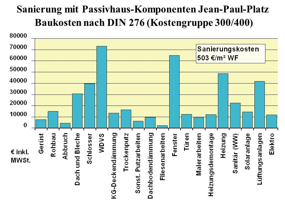Sanierung mit Passivhaus-Komponenten Jean-Paul-Platz Baukosten nach DIN 276 (Kostengruppe 300/400)