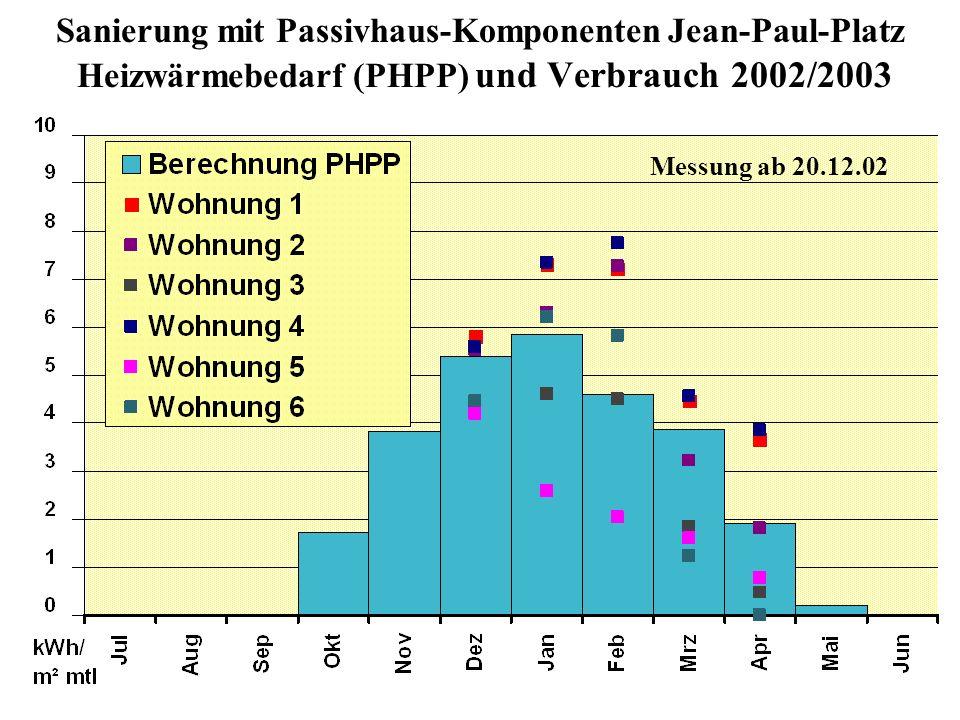 Sanierung mit Passivhaus-Komponenten Jean-Paul-Platz Heizwärmebedarf (PHPP) und Verbrauch 2002/2003 Messung ab 20.12.02