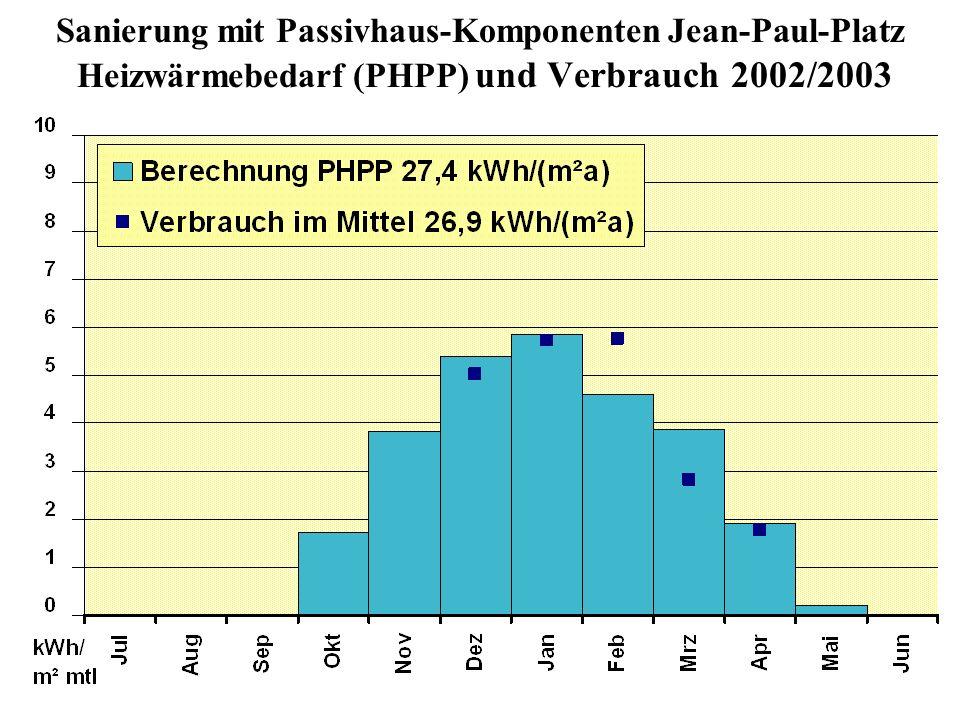 Sanierung mit Passivhaus-Komponenten Jean-Paul-Platz Heizwärmebedarf (PHPP) und Verbrauch 2002/2003