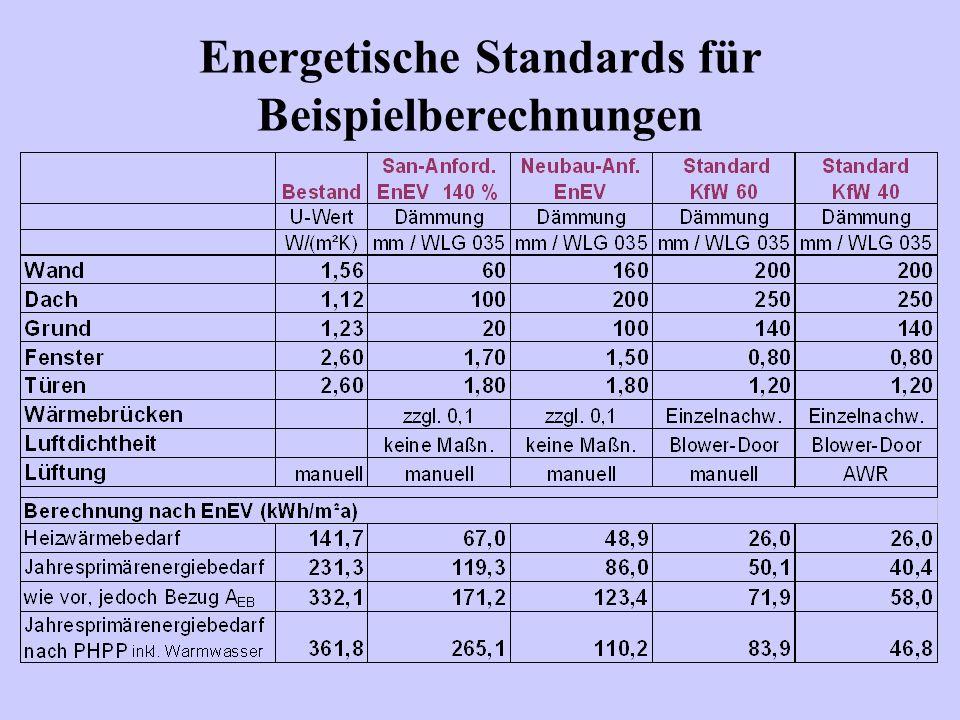Energetische Standards für Beispielberechnungen