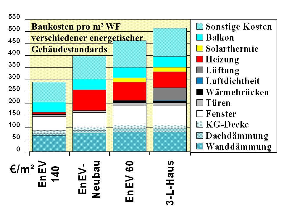 Baukosten pro m² WF verschiedener energetischer Gebäudestandards