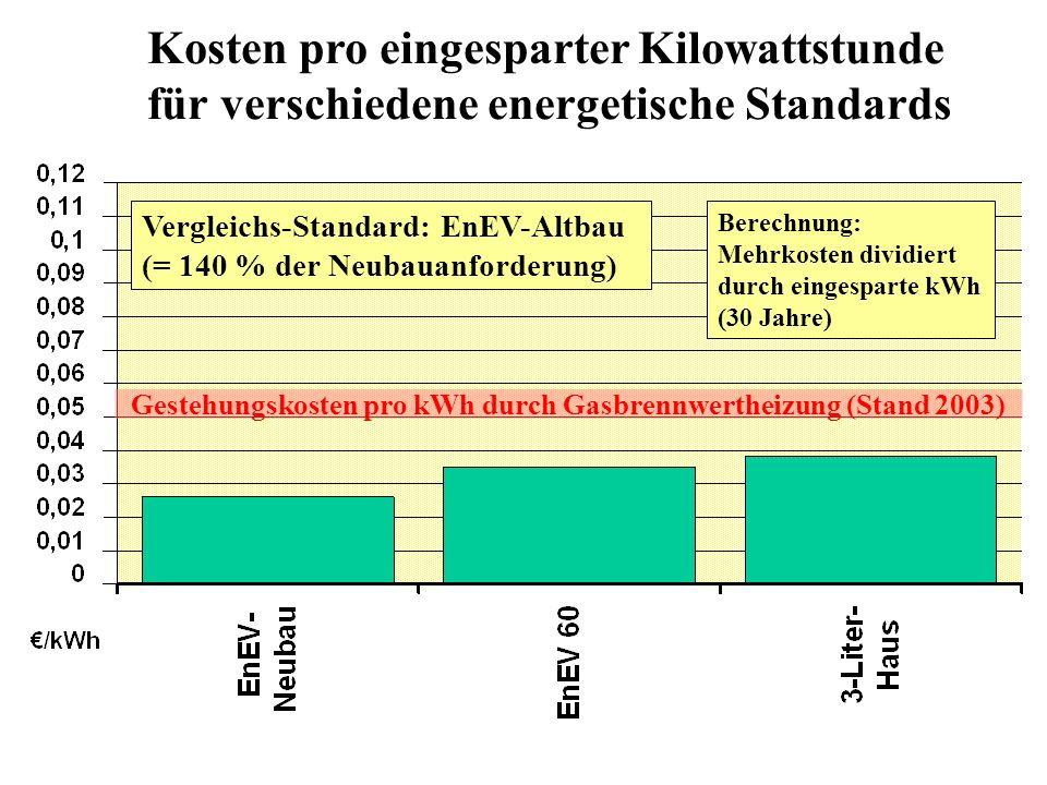 Kosten pro eingesparter Kilowattstunde für verschiedene energetische Standards Vergleichs-Standard: EnEV-Altbau (= 140 % der Neubauanforderung) Berechnung: Mehrkosten dividiert durch eingesparte kWh (30 Jahre) Gestehungskosten pro kWh durch Gasbrennwertheizung (Stand 2003)