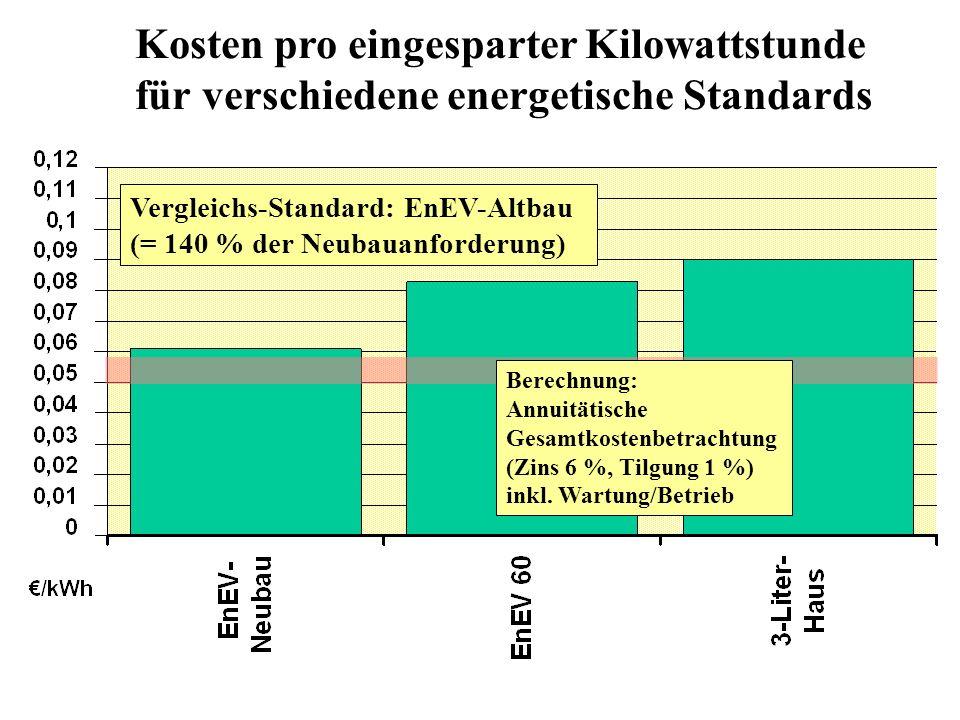 Kosten pro eingesparter Kilowattstunde für verschiedene energetische Standards Vergleichs-Standard: EnEV-Altbau (= 140 % der Neubauanforderung) Berechnung: Annuitätische Gesamtkostenbetrachtung (Zins 6 %, Tilgung 1 %) inkl.