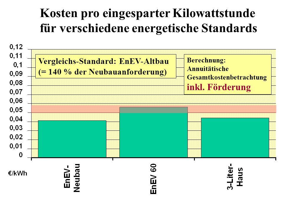 Kosten pro eingesparter Kilowattstunde für verschiedene energetische Standards Vergleichs-Standard: EnEV-Altbau (= 140 % der Neubauanforderung) Berechnung: Annuitätische Gesamtkostenbetrachtung inkl.