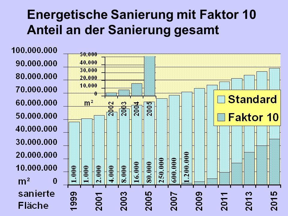 Energetische Sanierung mit Faktor 10 Anteil an der Sanierung gesamt