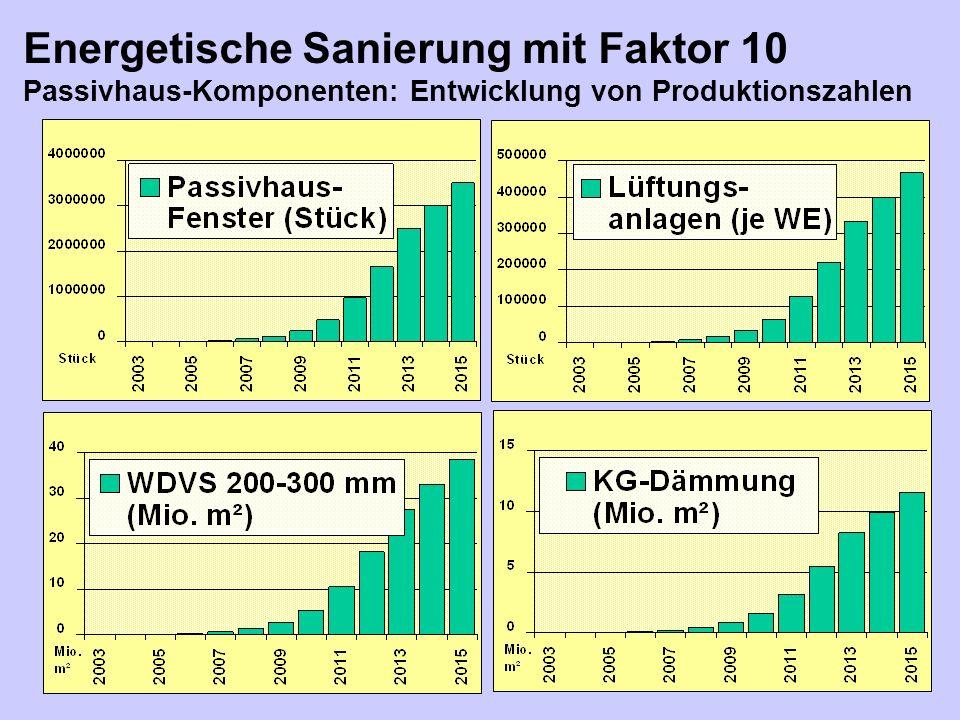 Energetische Sanierung mit Faktor 10 Passivhaus-Komponenten: Entwicklung von Produktionszahlen