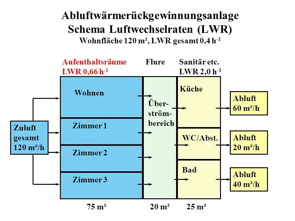 Abluftwärmerückgewinnungsanlage Schema Luftwechselraten (LWR) Wohnfläche 120 m², LWR gesamt 0,4 h -1 Aufenthaltsräume LWR 0,66 h -1 75 m² Sanitär etc.