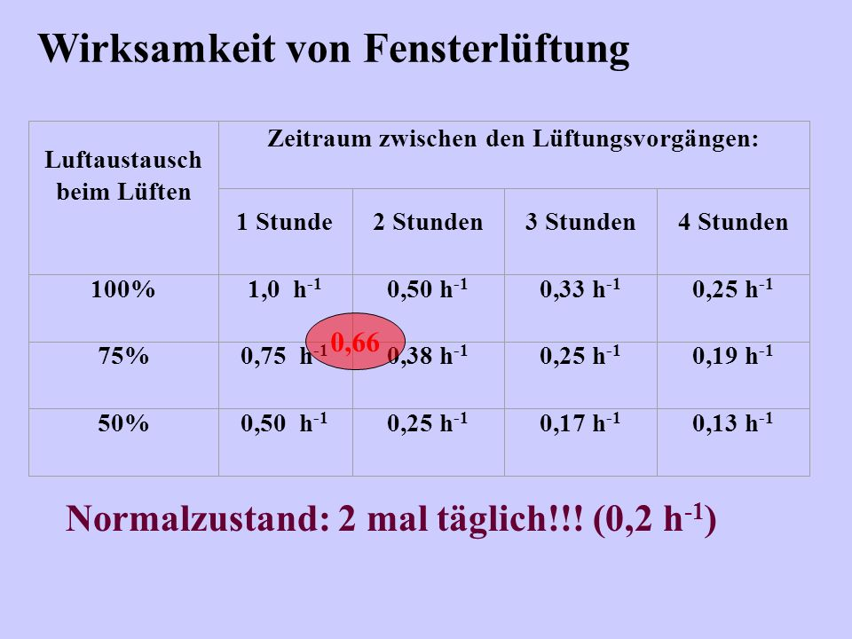 Wirksamkeit von Fensterlüftung Normalzustand: 2 mal täglich!!! (0,2 h -1 ) Luftaustausch beim Lüften Zeitraum zwischen den Lüftungsvorgängen: 1 Stunde