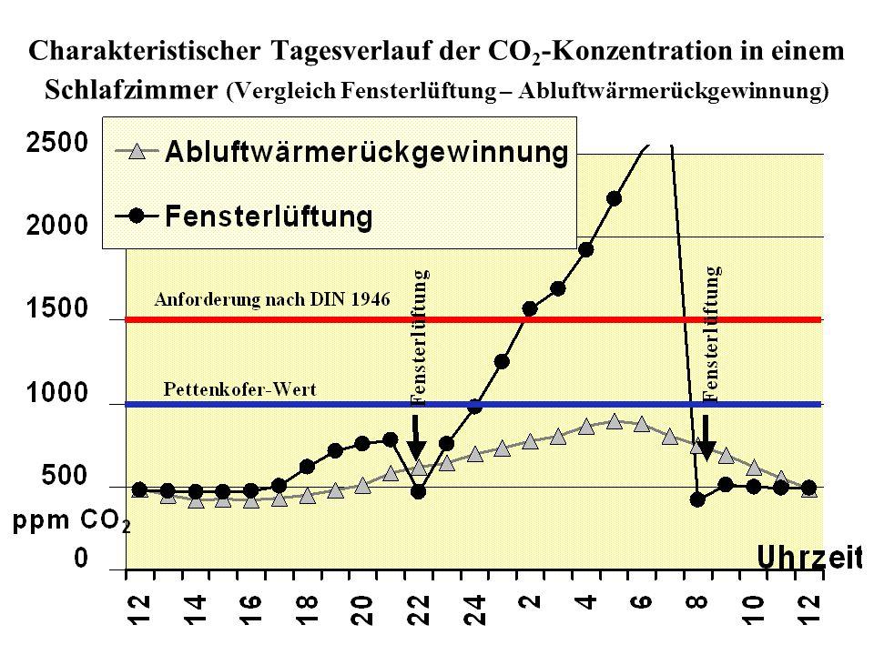 Charakteristischer Tagesverlauf der CO 2 -Konzentration in einem Schlafzimmer (Vergleich Fensterlüftung – Abluftwärmerückgewinnung)
