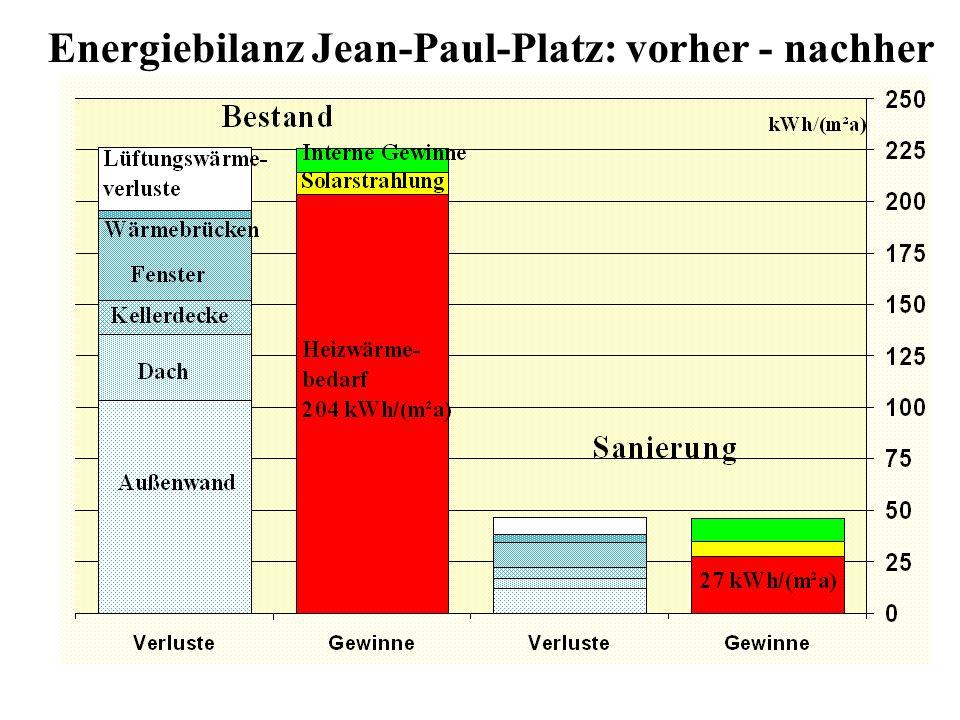 Energiebilanz Jean-Paul-Platz: vorher - nachher