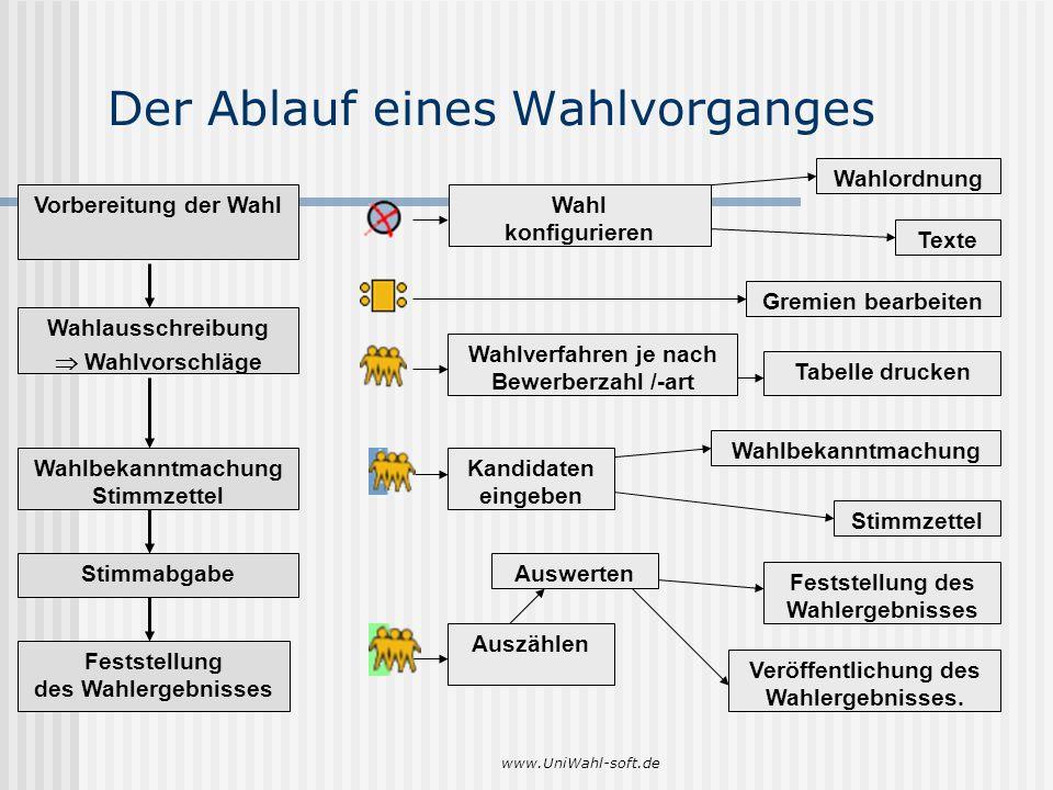 www.UniWahl-soft.de Der Ablauf eines Wahlvorganges Vorbereitung der Wahl Wahlausschreibung Wahlvorschläge Wahlbekanntmachung Stimmzettel Stimmabgabe F