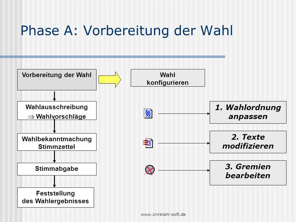 www.UniWahl-soft.de Phase A: Vorbereitung der Wahl Vorbereitung der Wahl Wahlausschreibung Wahlvorschläge Wahlbekanntmachung Stimmzettel Stimmabgabe F