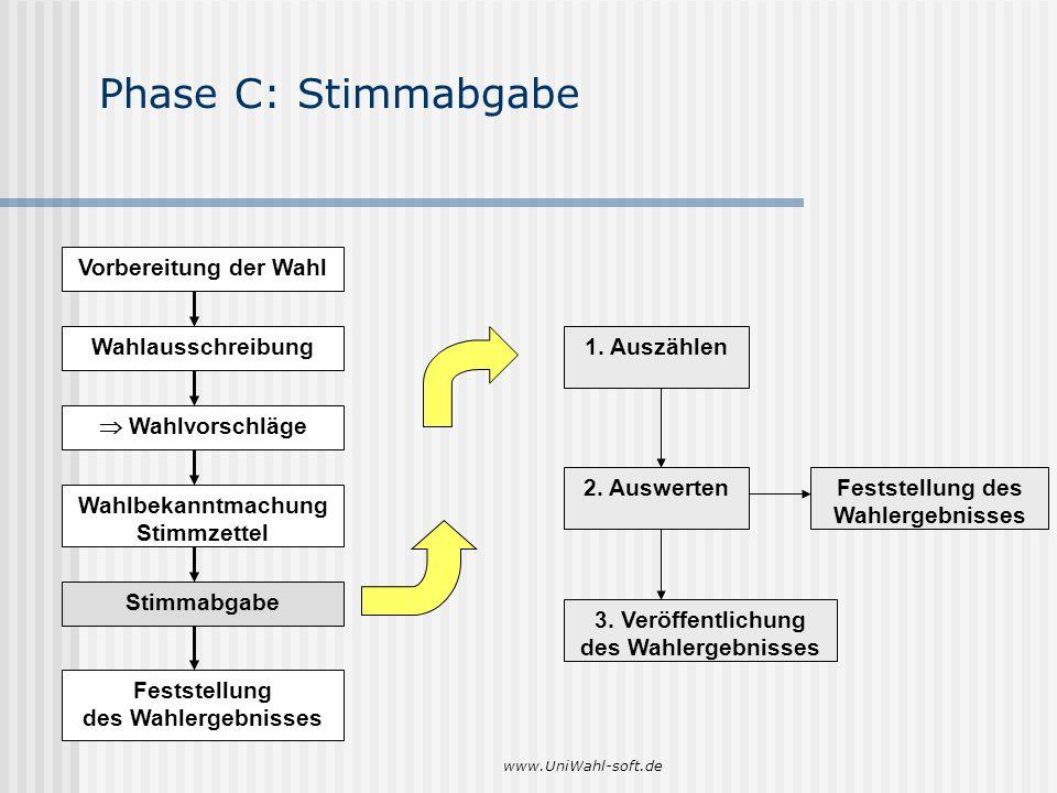 www.UniWahl-soft.de Phase C: Stimmabgabe Feststellung des Wahlergebnisses 1. Auszählen 2. Auswerten 3. Veröffentlichung des Wahlergebnisses Vorbereitu