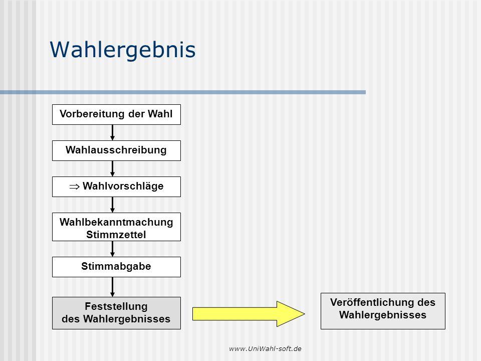 www.UniWahl-soft.de Wahlergebnis Veröffentlichung des Wahlergebnisses Vorbereitung der Wahl Wahlausschreibung Wahlbekanntmachung Stimmzettel Stimmabga