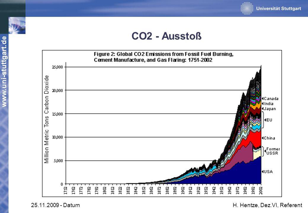 www.uni-stuttgart.de 25.11.2009 - DatumH. Hentze, Dez.VI, Referent CO2 - Ausstoß