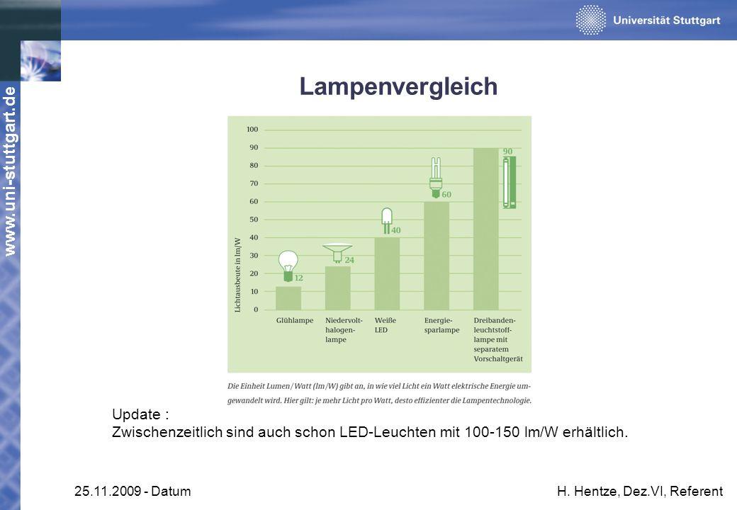 www.uni-stuttgart.de 25.11.2009 - DatumH. Hentze, Dez.VI, Referent Lampenvergleich Update : Zwischenzeitlich sind auch schon LED-Leuchten mit 100-150
