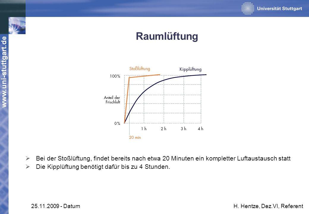 www.uni-stuttgart.de 25.11.2009 - DatumH. Hentze, Dez.VI, Referent Raumlüftung Bei der Stoßlüftung, findet bereits nach etwa 20 Minuten ein kompletter