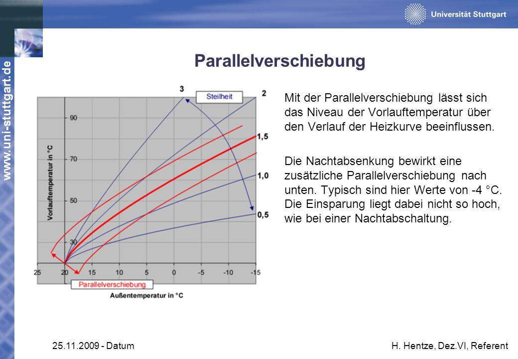 www.uni-stuttgart.de 25.11.2009 - DatumH. Hentze, Dez.VI, Referent Parallelverschiebung Mit der Parallelverschiebung lässt sich das Niveau der Vorlauf