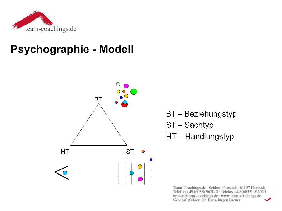 Psychographie - Modell BT HT ST BT – Beziehungstyp ST – Sachtyp HT – Handlungstyp