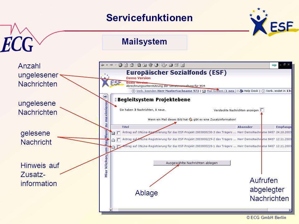 © ECG GmbH Berlin Servicefunktionen Anzahl ungelesener Nachrichten ungelesene Nachrichten gelesene Nachricht Ablage Aufrufen abgelegter Nachrichten Hi