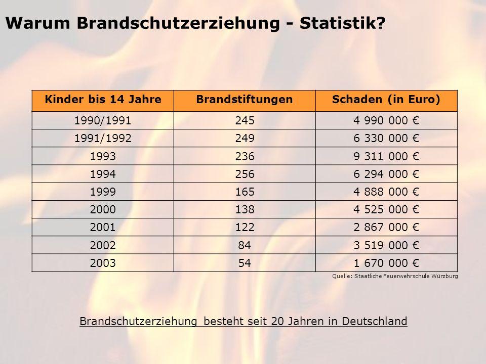 Warum Brandschutzerziehung - Statistik? Kinder bis 14 JahreBrandstiftungenSchaden (in Euro) 1990/19912454 990 000 1991/19922496 330 000 19932369 311 0
